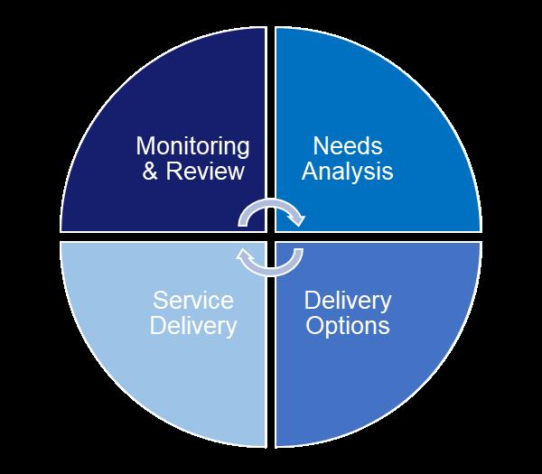 Max Associates Service Wheel