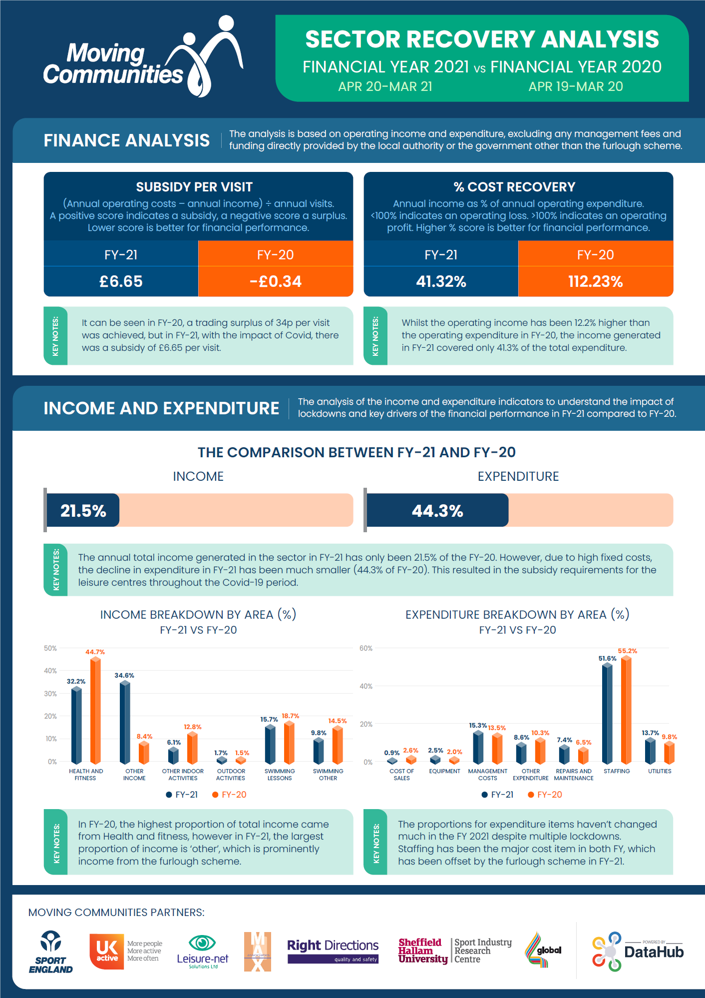 Latest Moving Communities Sector Recovery Analysis Revealed